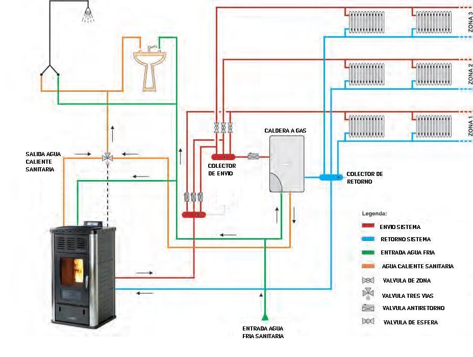 Climatizaci n industrial procesos de frio y calor en - Sistemas de calefaccion ...